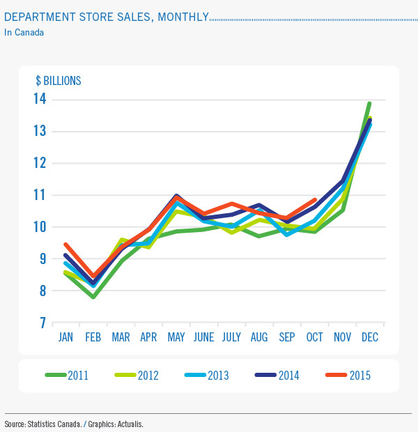 Department store sales, monthly